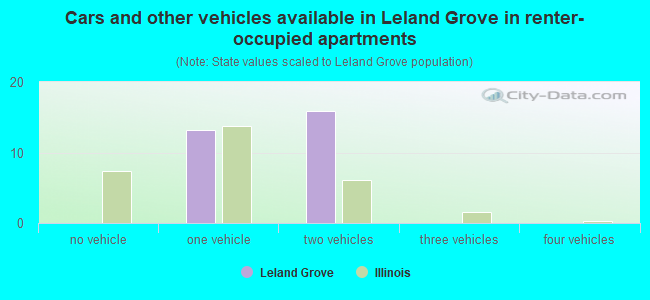 Cars and other vehicles available in Leland Grove in renter-occupied apartments