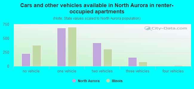 Cars and other vehicles available in North Aurora in renter-occupied apartments