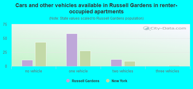 Cars and other vehicles available in Russell Gardens in renter-occupied apartments