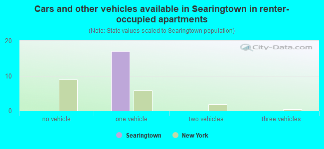 Cars and other vehicles available in Searingtown in renter-occupied apartments