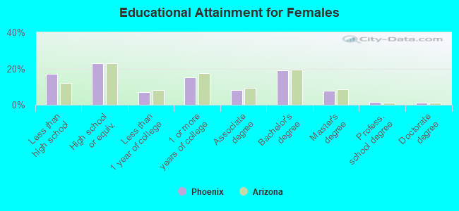 Educational Attainment for Females