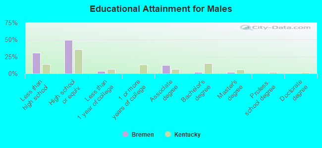 Educational Attainment for Males