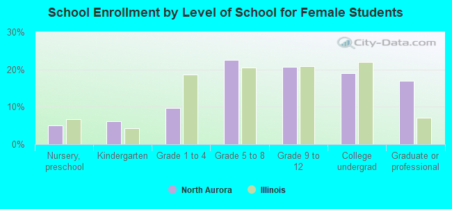 School Enrollment by Level of School for Female Students