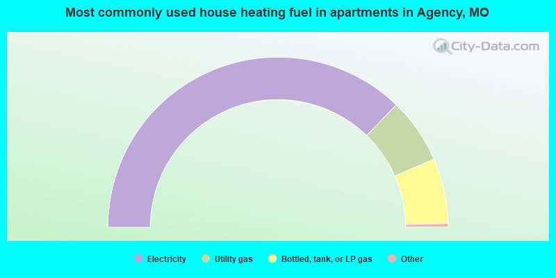 Most commonly used house heating fuel in apartments in Agency, MO