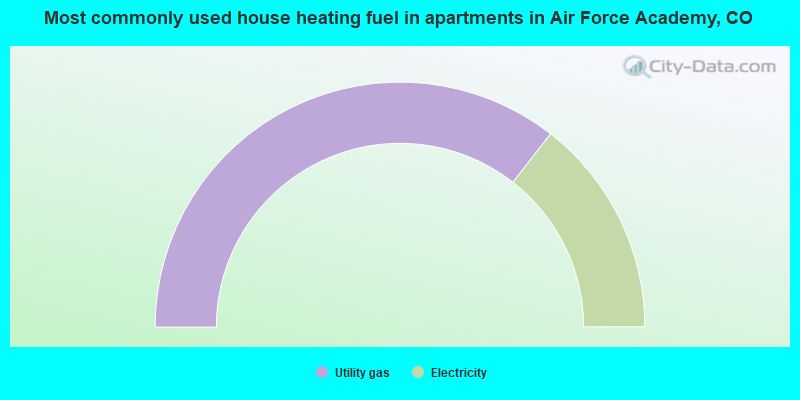 Most commonly used house heating fuel in apartments in Air Force Academy, CO