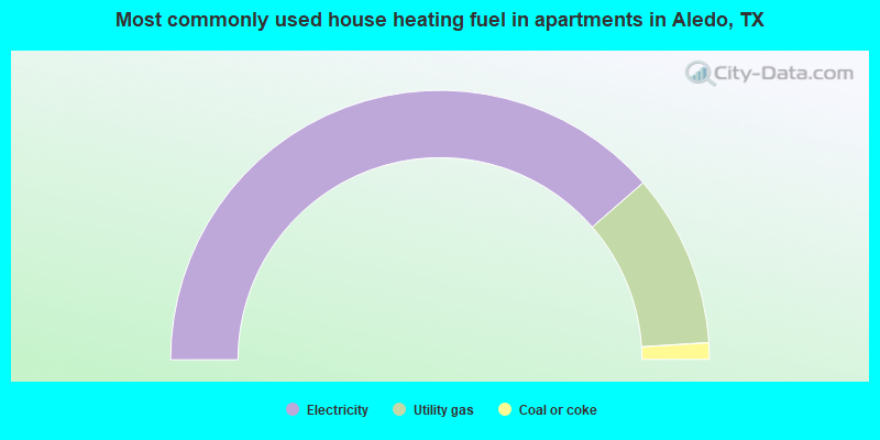 Most commonly used house heating fuel in apartments in Aledo, TX