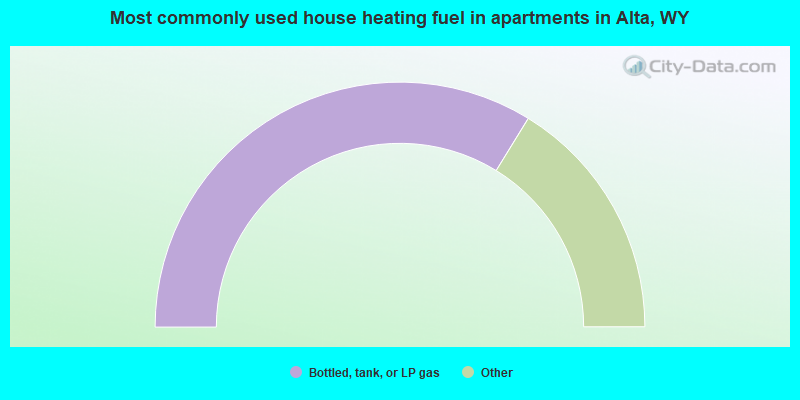 Most commonly used house heating fuel in apartments in Alta, WY