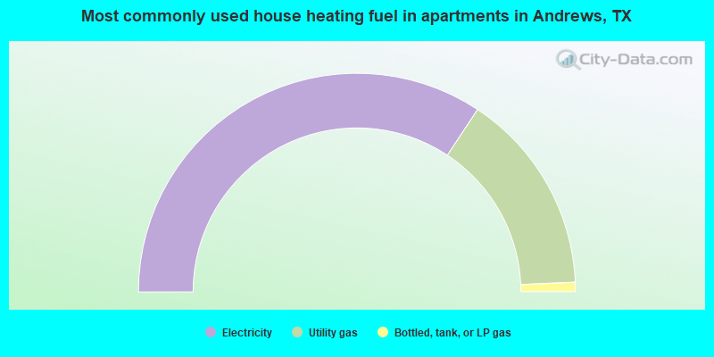 Most commonly used house heating fuel in apartments in Andrews, TX