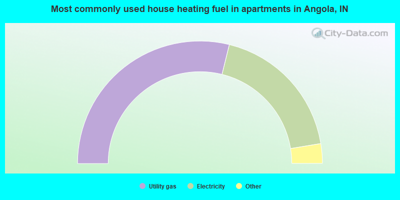 Most commonly used house heating fuel in apartments in Angola, IN
