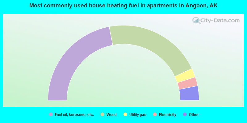Most commonly used house heating fuel in apartments in Angoon, AK