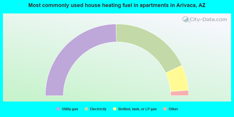 Most commonly used house heating fuel in apartments in Arivaca, AZ