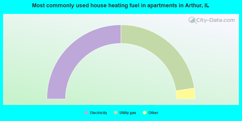 Most commonly used house heating fuel in apartments in Arthur, IL