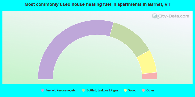 Most commonly used house heating fuel in apartments in Barnet, VT
