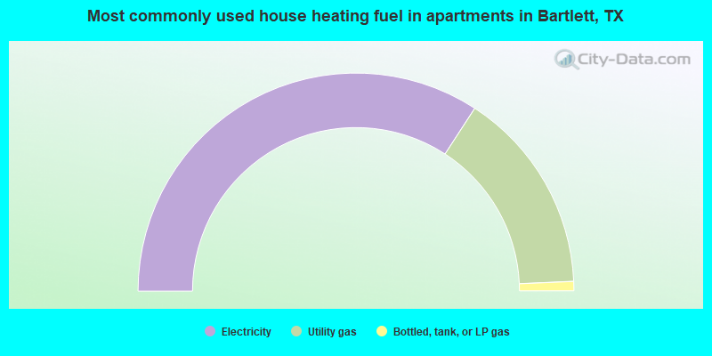 Most commonly used house heating fuel in apartments in Bartlett, TX