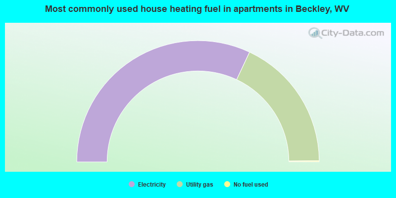 Most commonly used house heating fuel in apartments in Beckley, WV