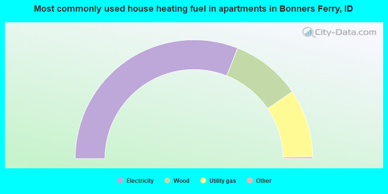Most commonly used house heating fuel in apartments in Bonners Ferry, ID