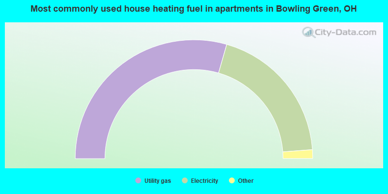 Most commonly used house heating fuel in apartments in Bowling Green, OH