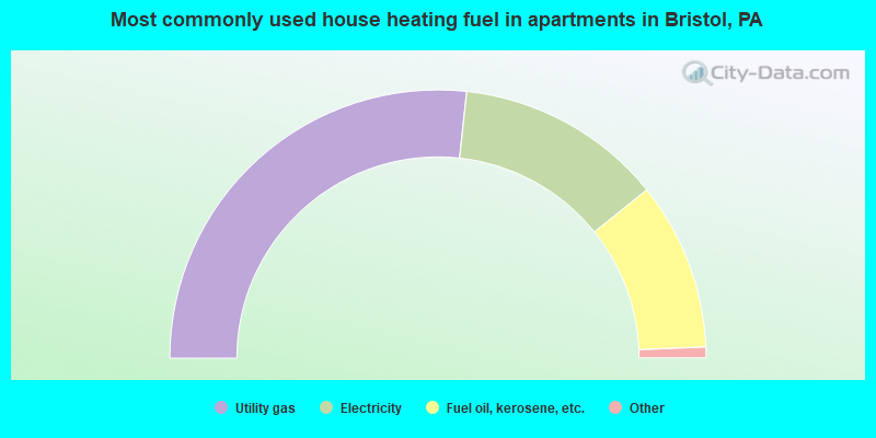 Most commonly used house heating fuel in apartments in Bristol, PA