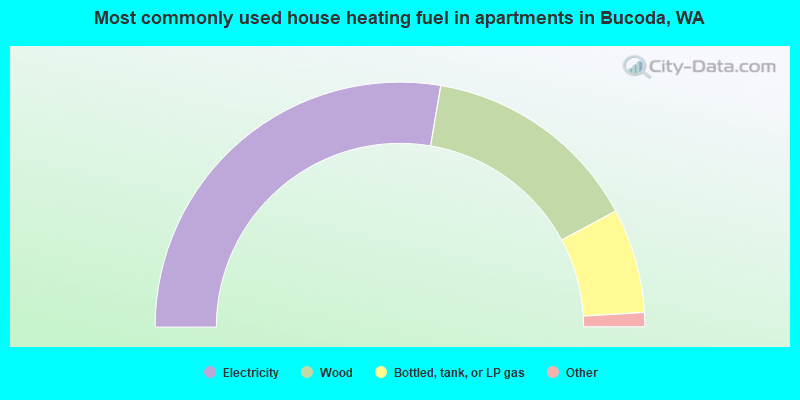 Most commonly used house heating fuel in apartments in Bucoda, WA