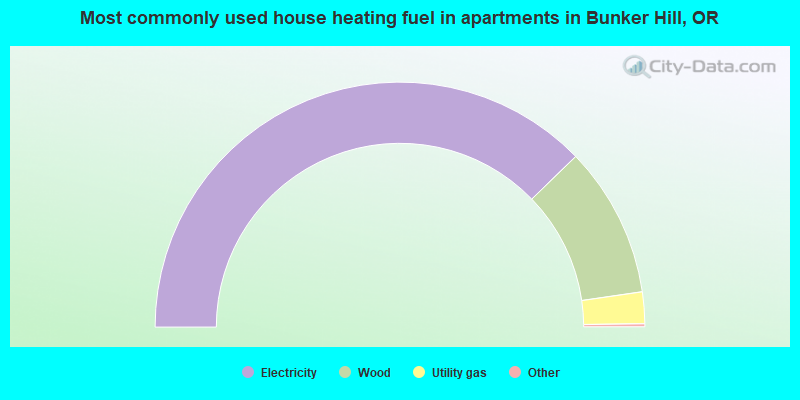 Most commonly used house heating fuel in apartments in Bunker Hill, OR