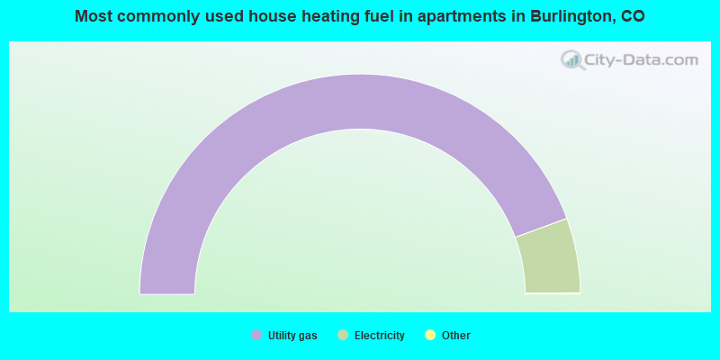 Most commonly used house heating fuel in apartments in Burlington, CO