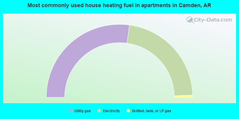 Most commonly used house heating fuel in apartments in Camden, AR