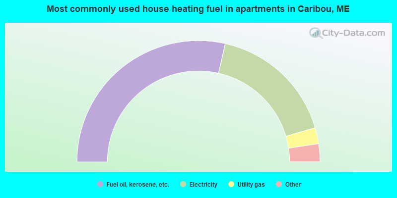 Most commonly used house heating fuel in apartments in Caribou, ME