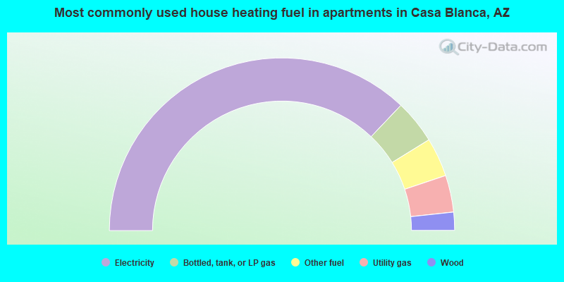 Most commonly used house heating fuel in apartments in Casa Blanca, AZ