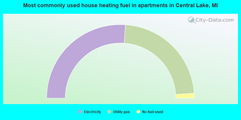 Most commonly used house heating fuel in apartments in Central Lake, MI
