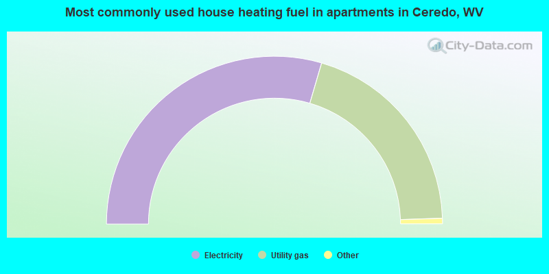 Most commonly used house heating fuel in apartments in Ceredo, WV