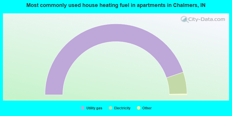 Most commonly used house heating fuel in apartments in Chalmers, IN