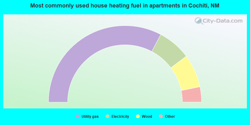Most commonly used house heating fuel in apartments in Cochiti, NM