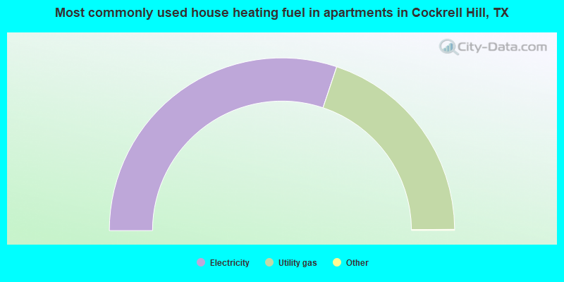Most commonly used house heating fuel in apartments in Cockrell Hill, TX