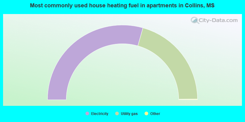 Most commonly used house heating fuel in apartments in Collins, MS