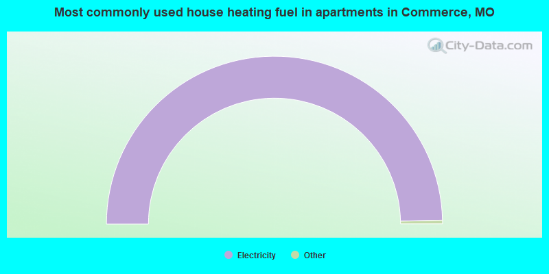 Most commonly used house heating fuel in apartments in Commerce, MO
