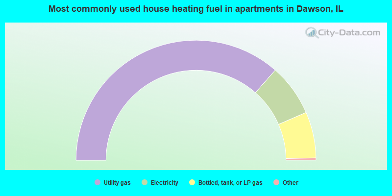 Most commonly used house heating fuel in apartments in Dawson, IL
