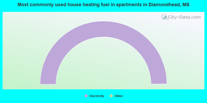 Most commonly used house heating fuel in apartments in Diamondhead, MS