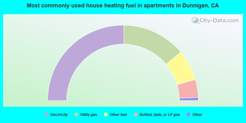 Most commonly used house heating fuel in apartments in Dunnigan, CA
