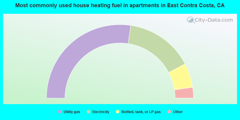 Most commonly used house heating fuel in apartments in East Contra Costa, CA