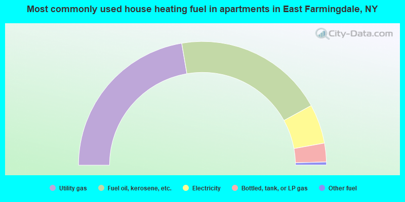 Most commonly used house heating fuel in apartments in East Farmingdale, NY