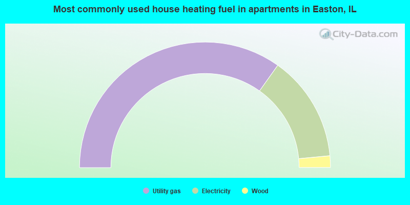 Most commonly used house heating fuel in apartments in Easton, IL