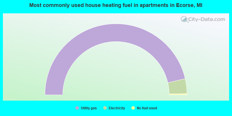 Most commonly used house heating fuel in apartments in Ecorse, MI