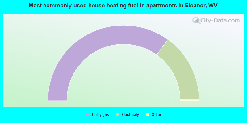 Most commonly used house heating fuel in apartments in Eleanor, WV