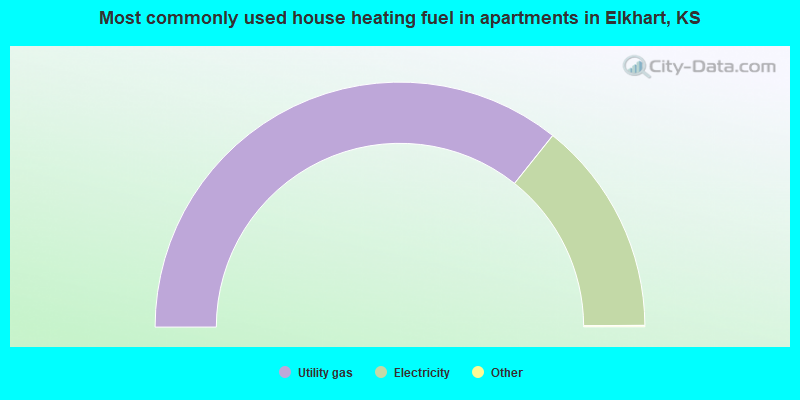 Most commonly used house heating fuel in apartments in Elkhart, KS