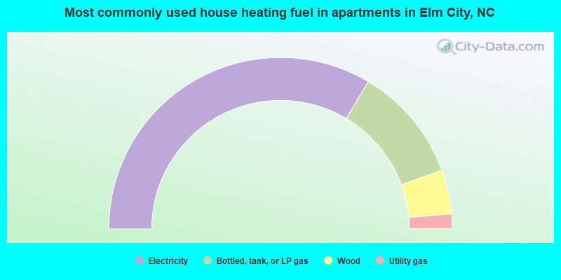 Most commonly used house heating fuel in apartments in Elm City, NC