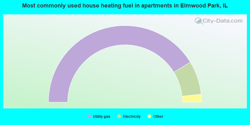 Most commonly used house heating fuel in apartments in Elmwood Park, IL