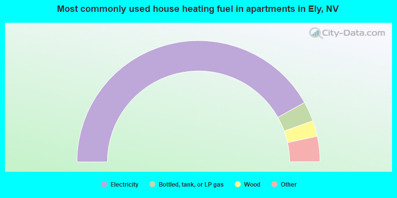 Most commonly used house heating fuel in apartments in Ely, NV