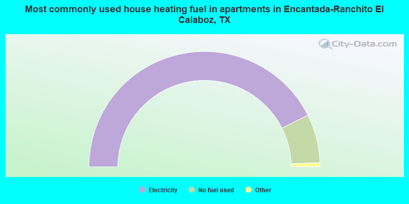 Most commonly used house heating fuel in apartments in Encantada-Ranchito El Calaboz, TX