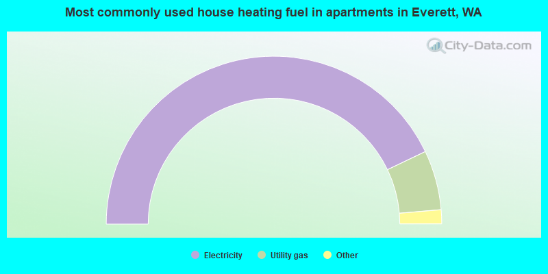 Most commonly used house heating fuel in apartments in Everett, WA