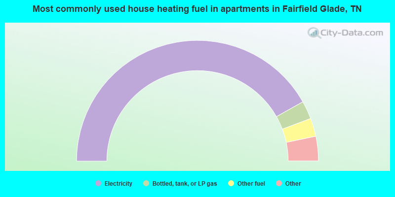 Most commonly used house heating fuel in apartments in Fairfield Glade, TN